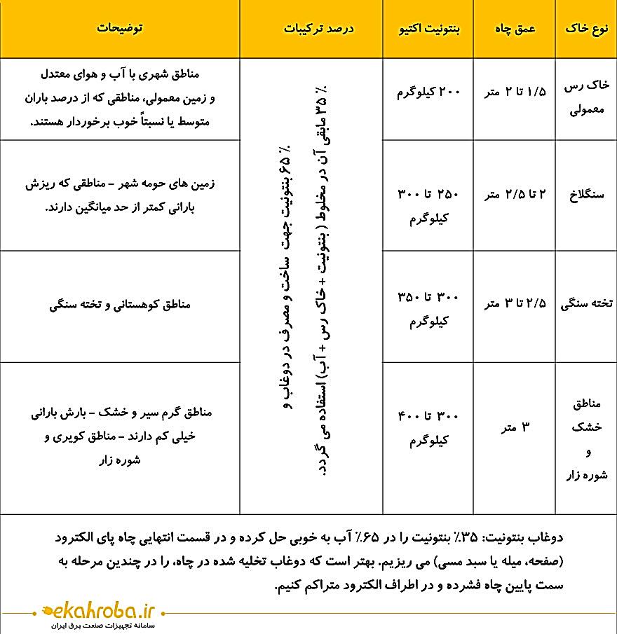 جدول کمکی برای تخمین عمق چاه و مقدار خاک مصرفی